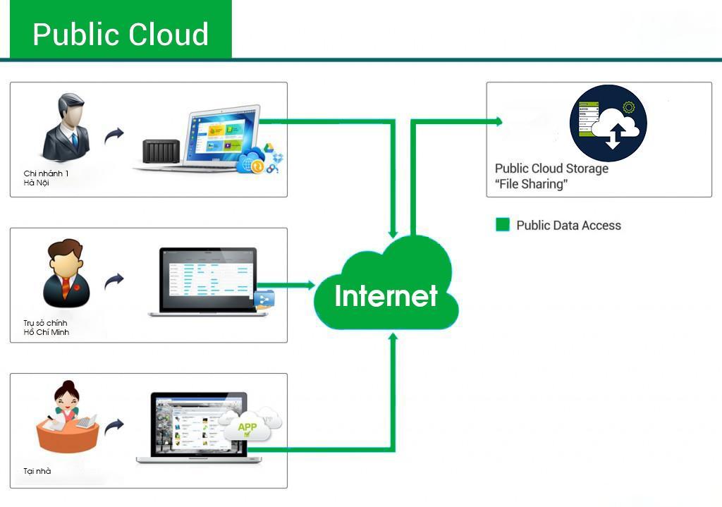 public cloud hiện nay