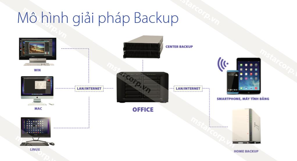 mô hình giải pháp backup