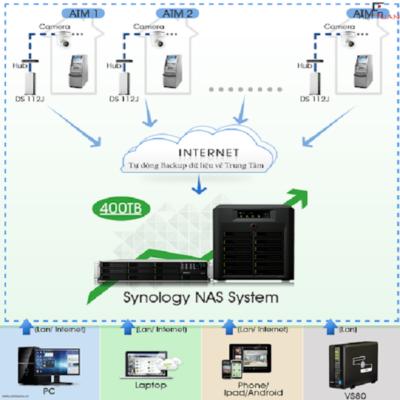 Tại sao giải pháp Synology DriveSynology Drive làm việc từ xa cần thiết