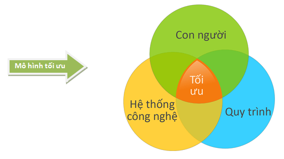 mô hình 3 yếu tố
