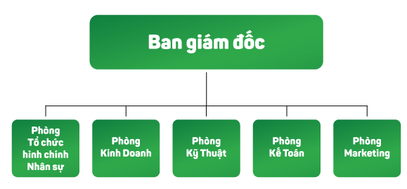 so do hoat dong doanh nghiep