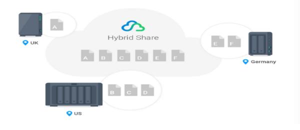 C2 Cloud Synchronization