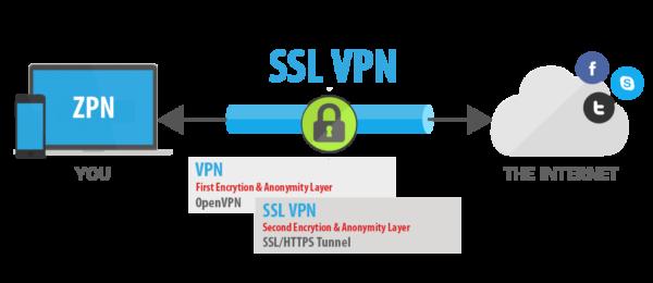 Cách thức hoạt động của VPN là gì